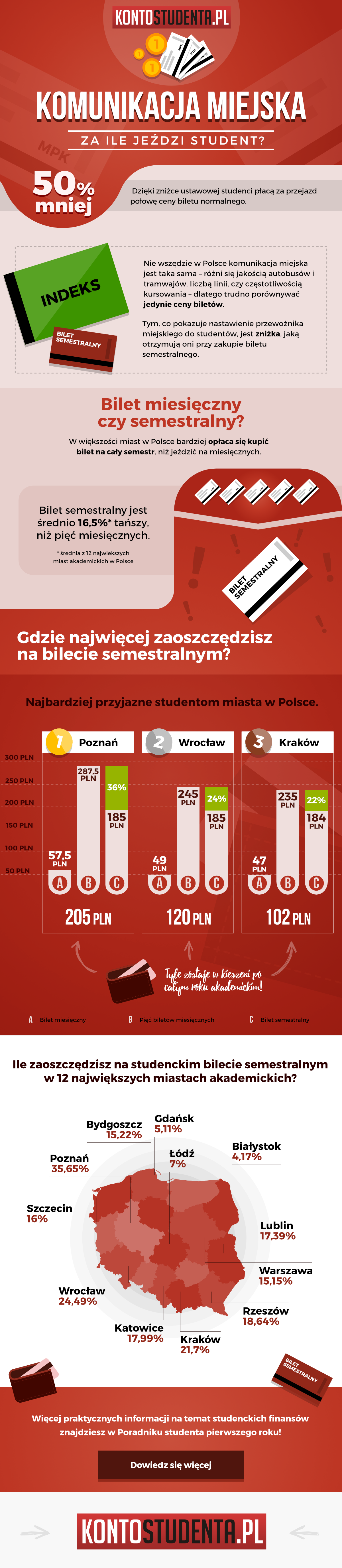 Komunikacja miejska - infografika