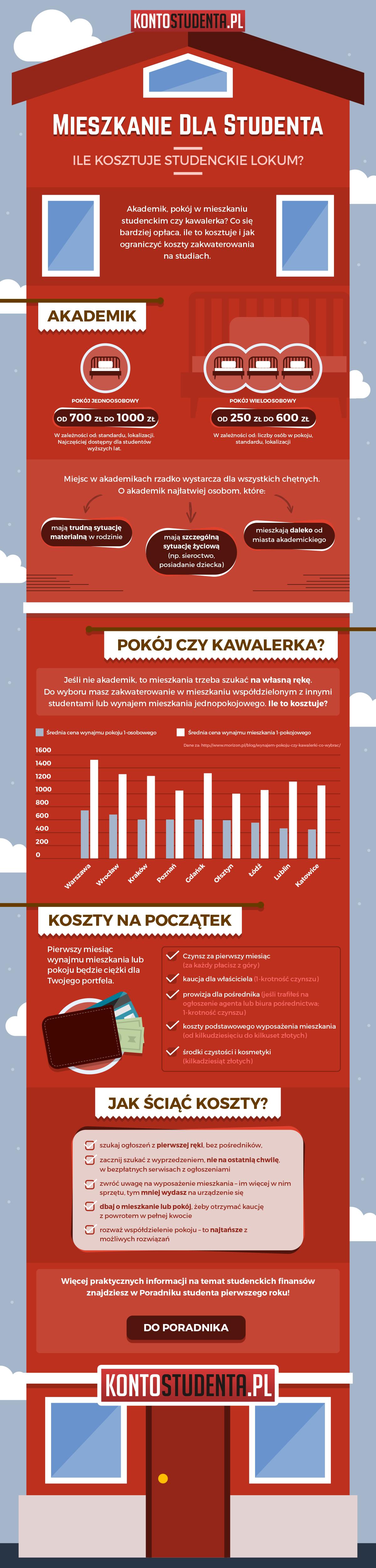 Mieszkanie dla studenta - infografika